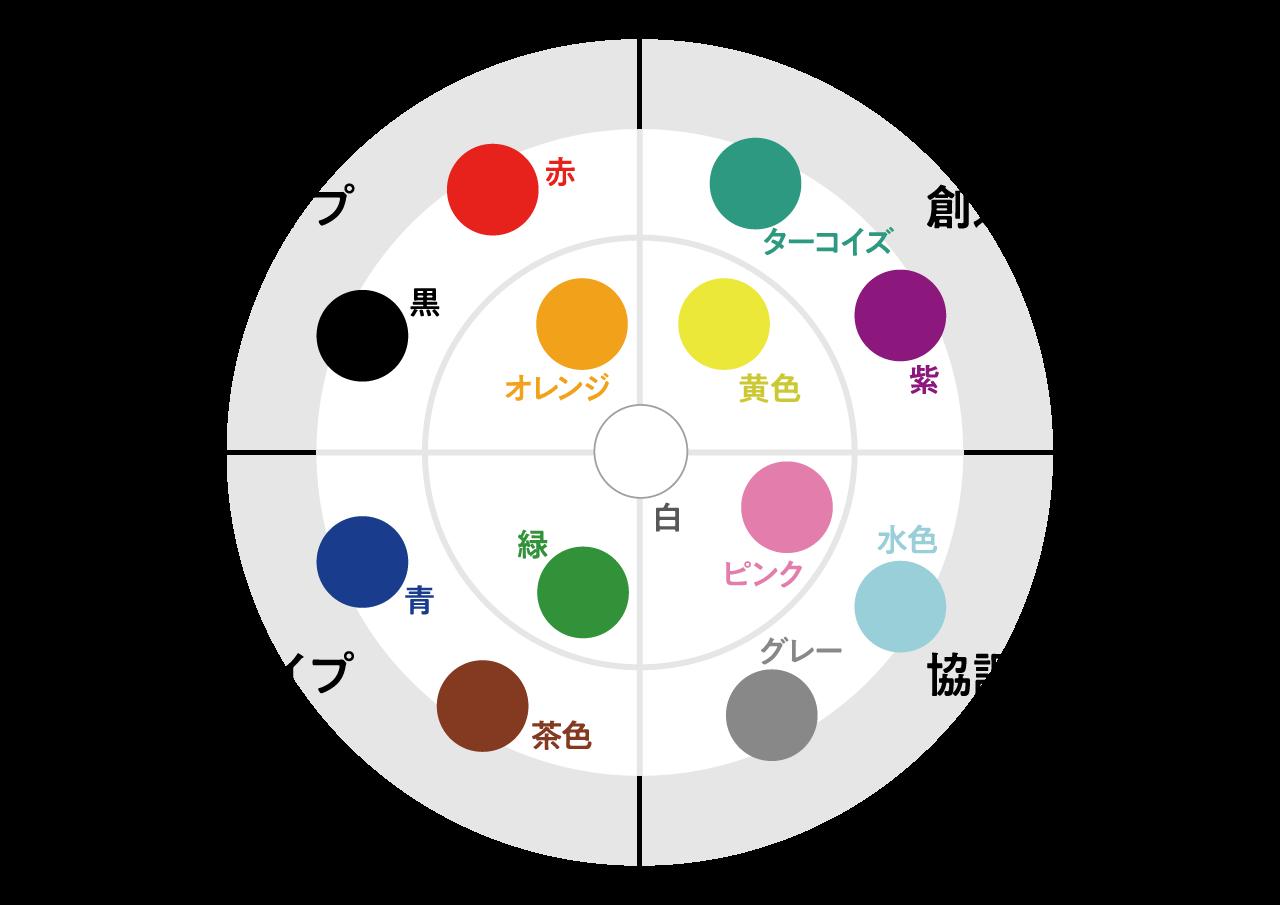 性格 診断 カラー